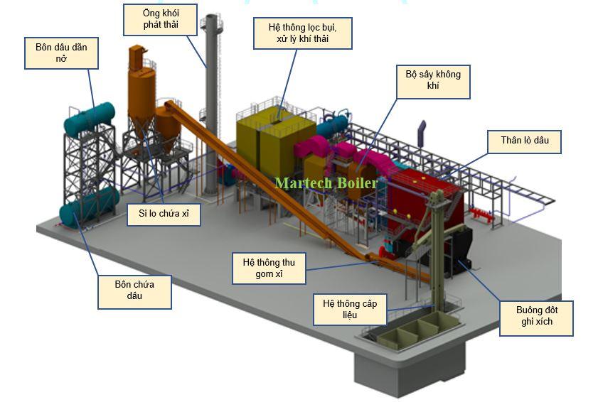 Hình ảnh cấu tạo lò dầu tải nhiệt
